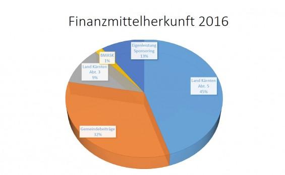 Finanzmittelherkunft2016_BR_ZVG_