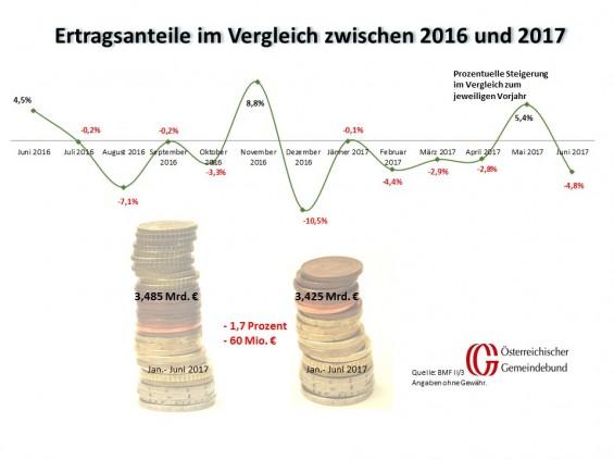 Vergleich_Oesterreich_Juni_2016_und_2017