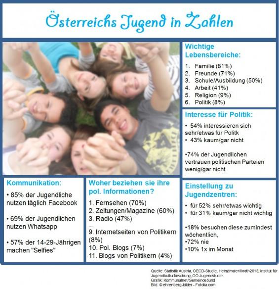 sterreichs_Jugend_in_Zahlen_2