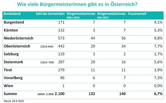 Buergermeisterinnen-in-OE_Stand052015_