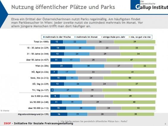 Nutzung_oeffentlicher_Parks_und_Plaetze_Folie_1